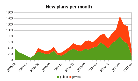 Graph with counts of new plans per month