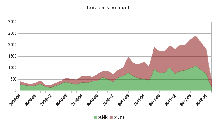new plans per month chart