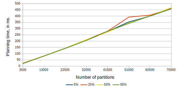Chart of planning time vs. number of partitions